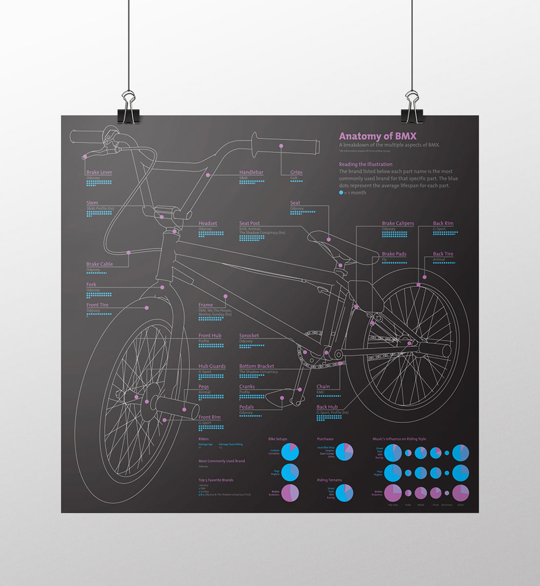 Print Illustration Poster Bill Frank Design Anatomy Of Bmx 4 Bill