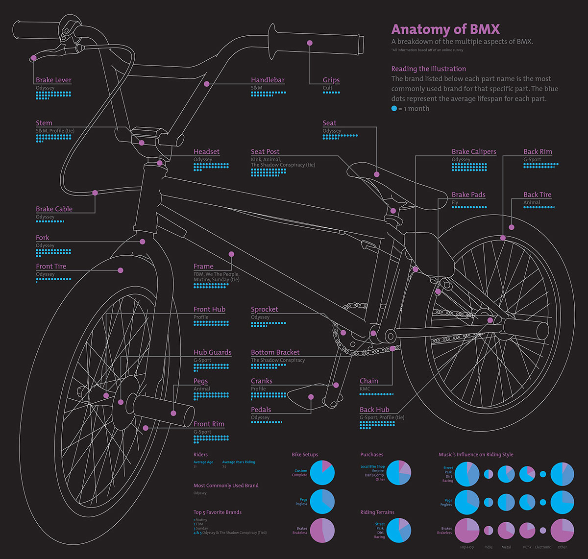 Anatomy Of Bmx Bill Frank Design Bicycle Diagram Bike Where Most Parts Are Purchased The Common Brand Used For Each Part Way Bikes Set Up Preferred Riding Terrain And Influence